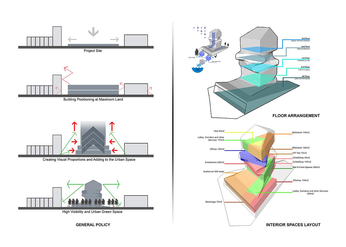 ghazaal-la'li-Oslo-commercial-diagram